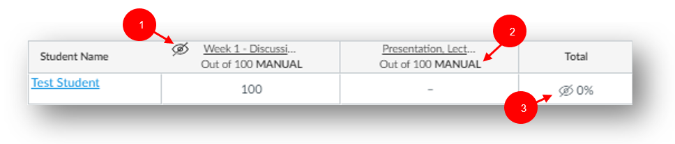 Number 1 is the slashed eye icon in an Assignment column header. Number 2 is the word Manual in an Assignment column header. Number 3 is a slashed eye icon in a row of the Total column