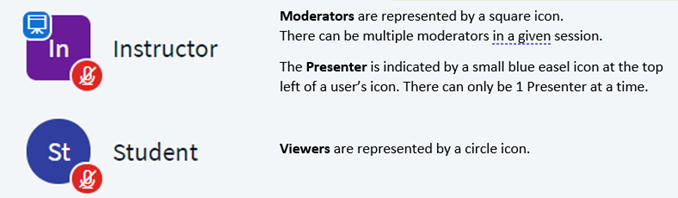 Square icon for Moderator. There can be multiple Moderators in a given session. Blue easel at the top left of the square icon indicates Presenter status. There can only be 1 presenter at a time. Circle icon denotes Participant.